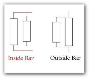 Inside outside bar forex