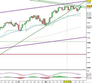 Analisi Tecnica Settimanale: DJIA
