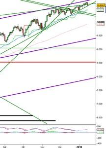 Analisi Tecnica: Dow Jones ancora nel limbo