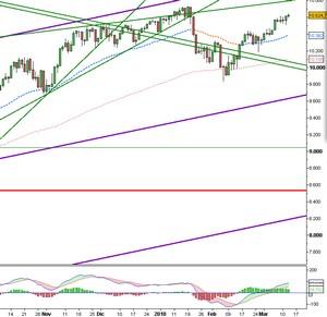 Analisi Tecnica Settimanale: Dow Jones ancora in rialzo