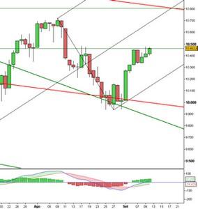 Analisi Tecnica: Dow Jones sopra la resistenza, ma non convince