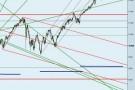 Analisi Tecnica: Dow Jones scende a metà ciclo